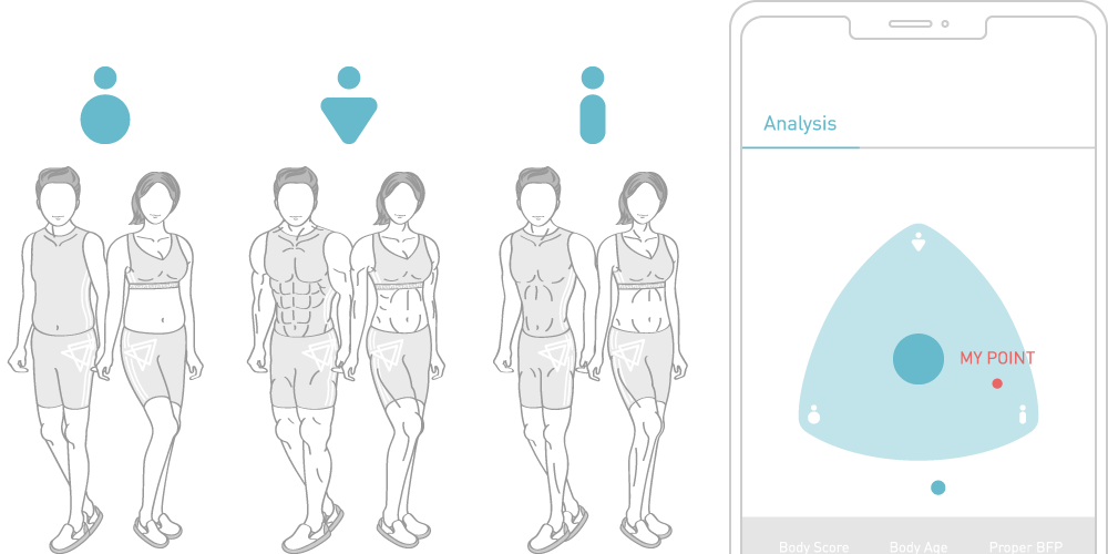 FITRUS, Fitrus Plus, Line charts on the app allow you to intuitively see the change in your body.<br> Device is the best gym mate as well as a personal trainer.